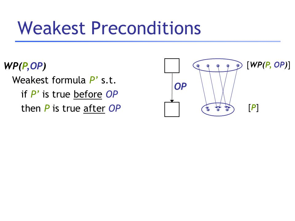 Weakest Preconditions [P][P] OP [WP(P, OP)] WP(P,OP) Weakest formula P' s.t. if P' is true before OP then P is true after OP