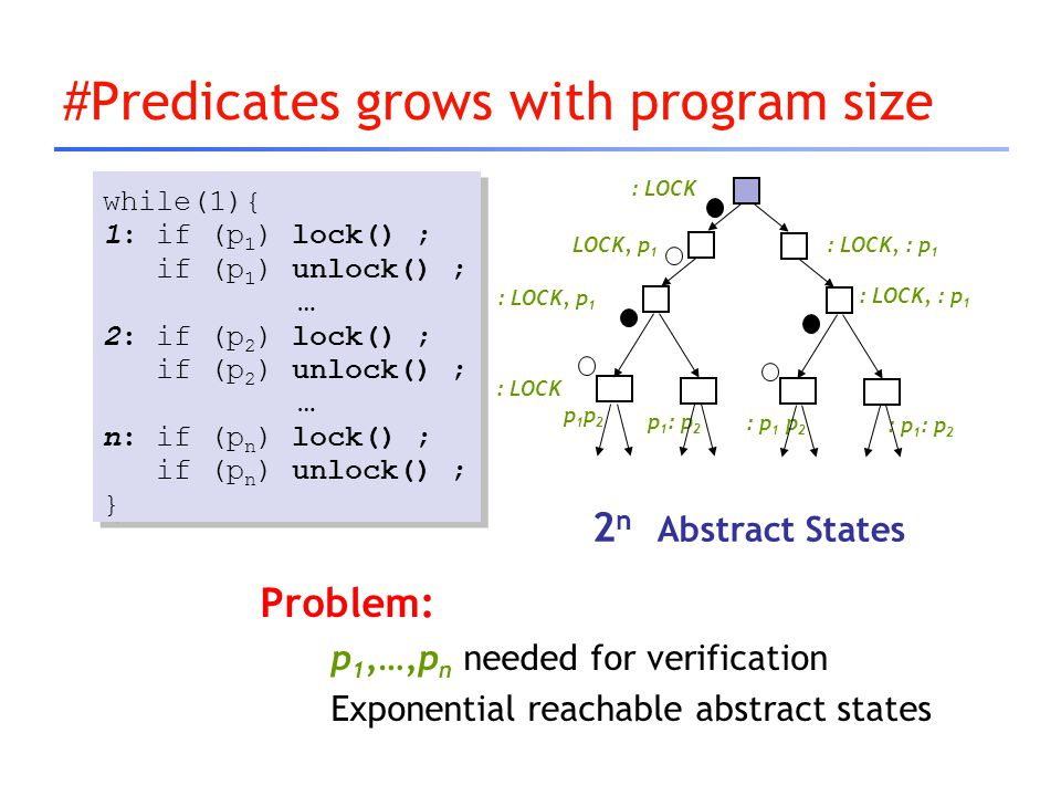 #Predicates grows with program size Problem: p 1,…,p n needed for verification Exponential reachable abstract states while(1){ 1: if (p 1 ) lock() ; i