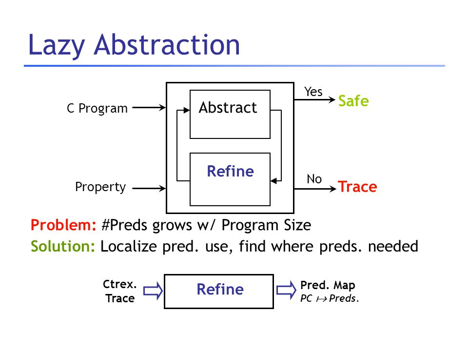 Lazy Abstraction Abstract Refine C Program Safe Trace Yes No Property Refine Pred. Map PC  Preds. Ctrex. Trace Solution: Localize pred. use, find whe