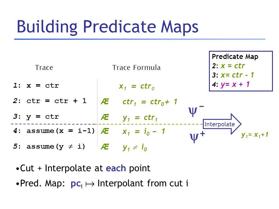 Building Predicate Maps TraceTrace Formula x 1 = ctr 0 Æ ctr 1 = ctr 0 + 1 Æ y 1 = ctr 1 Æ x 1 = i 0 - 1 Æ y 1  i 0 1: x = ctr 2: ctr = ctr + 1 3: y = ctr 4: assume(x = i-1) 5: assume(y  i) Predicate Map 2: x = ctr 3: x= ctr - 1 4: y= x + 1 y 1 = x 1 +1 -- ++ Interpolate Cut + Interpolate at each point Pred.