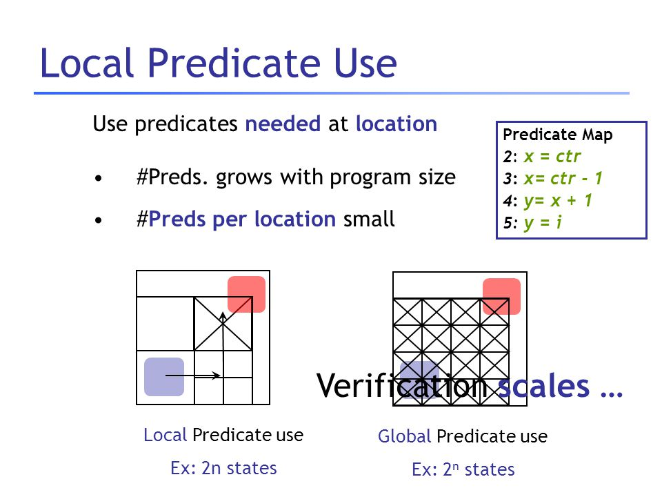Local Predicate Use Predicate Map 2: x = ctr 3: x= ctr - 1 4: y= x + 1 5: y = i Use predicates needed at location #Preds. grows with program size #Pre
