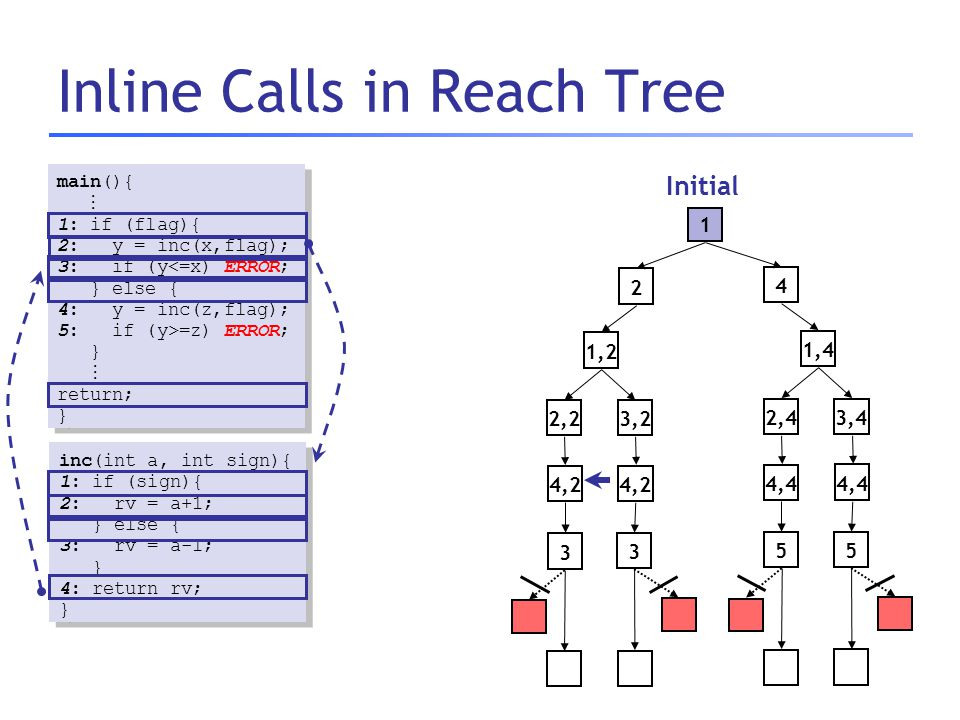Inline Calls in Reach Tree main(){  1: if (flag){ 2: y = inc(x,flag); 3: if (y<=x) ERROR; } else { 4: y = inc(z,flag); 5: if (y>=z) ERROR; } 