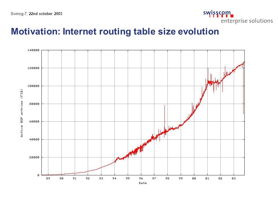 Swinog-7, 22nd october 2003 Motivation: Internet routing table size evolution