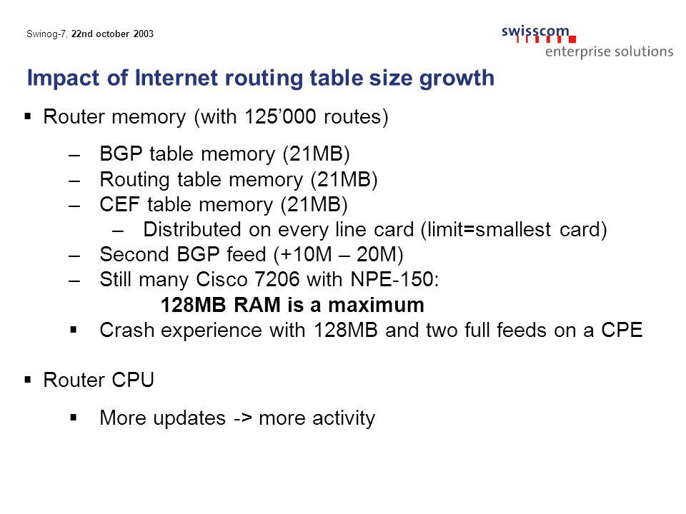 Swinog-7, 22nd october 2003 Customer prefixes (configuration) route-map set-ipp-peer permit 10 match as-path 198 .