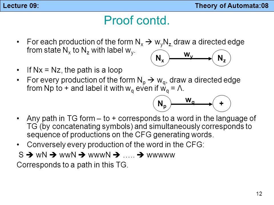 Lecture 09: Theory of Automata:08 12 Proof contd. For each production of the form N x  w y N z, draw a directed edge from state N x to N z with label