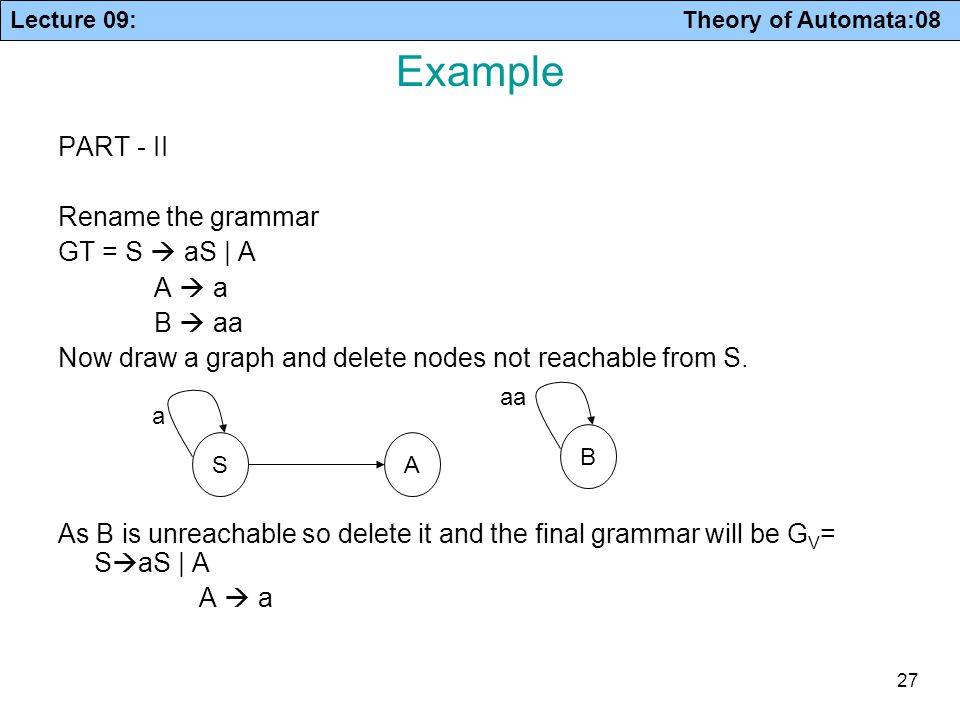 Lecture 09: Theory of Automata:08 27 Example PART - II Rename the grammar GT = S  aS | A A  a B  aa Now draw a graph and delete nodes not reachable