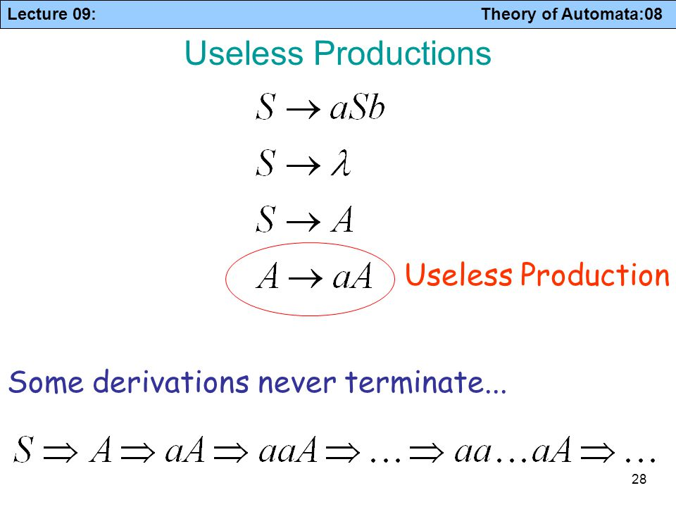 Lecture 09: Theory of Automata:08 28 Useless Productions Some derivations never terminate... Useless Production
