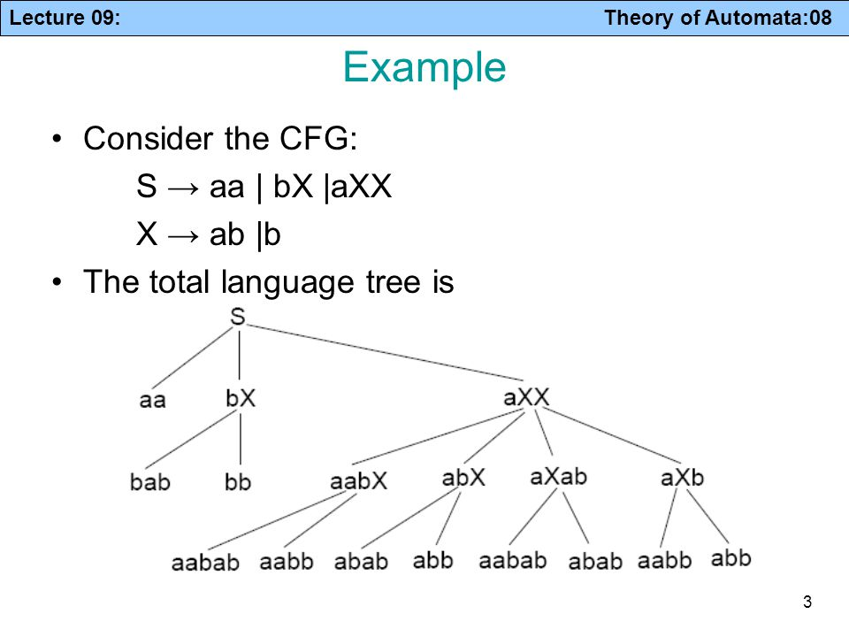 Lecture 09: Theory of Automata:08 3 Example Consider the CFG: S → aa | bX |aXX X → ab |b The total language tree is