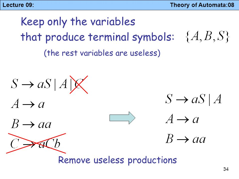 Lecture 09: Theory of Automata:08 34 Keep only the variables that produce terminal symbols: (the rest variables are useless) Remove useless production