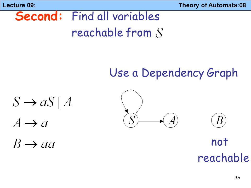 Lecture 09: Theory of Automata:08 35 Second: Find all variables reachable from Use a Dependency Graph not reachable
