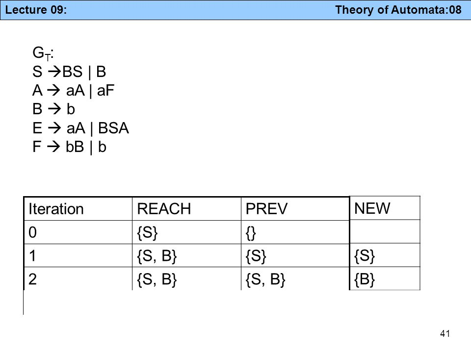 Lecture 09: Theory of Automata:08 41 {S, B} 3 2 {S}{S, B}1 {}{S}0 PREVREACHIteration G T : S  BS | B A  aA | aF B  b E  aA | BSA F  bB | b NEW {S