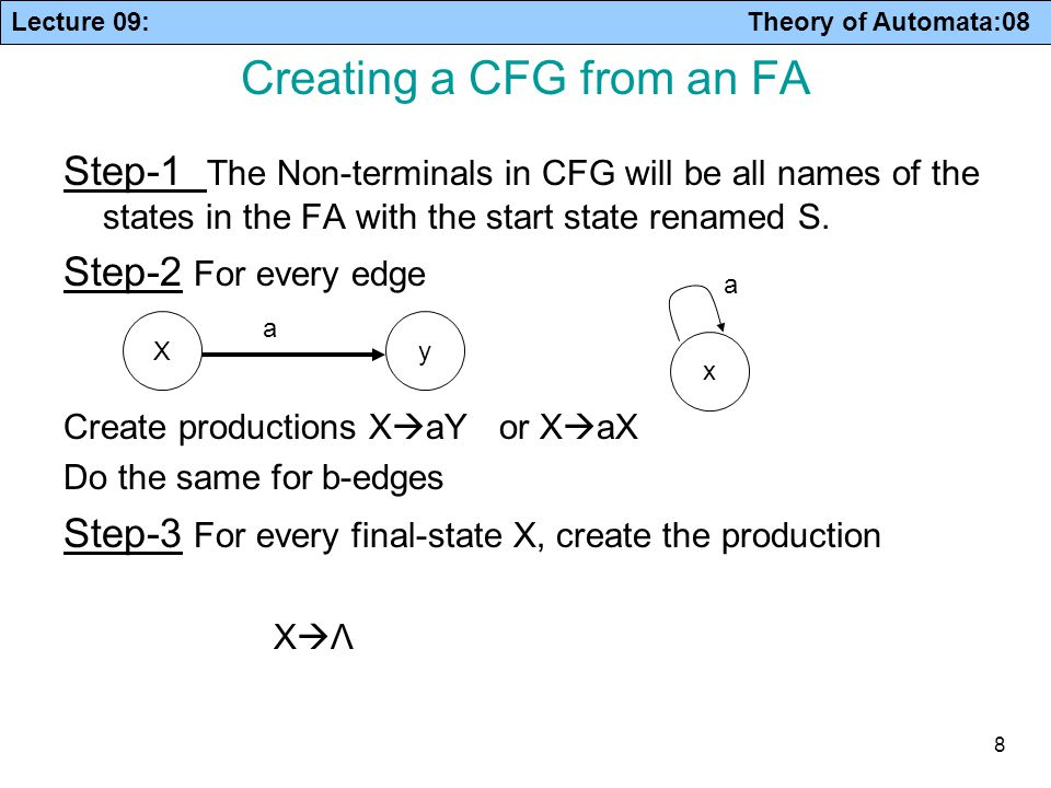 Lecture 09: Theory of Automata:08 9 Example S  aM S  bS M  aF M  bS F  aF F  bF F  Λ S-S- M a b b x a,b a Note: It is not necessary that each CFG has a corresponding FA.