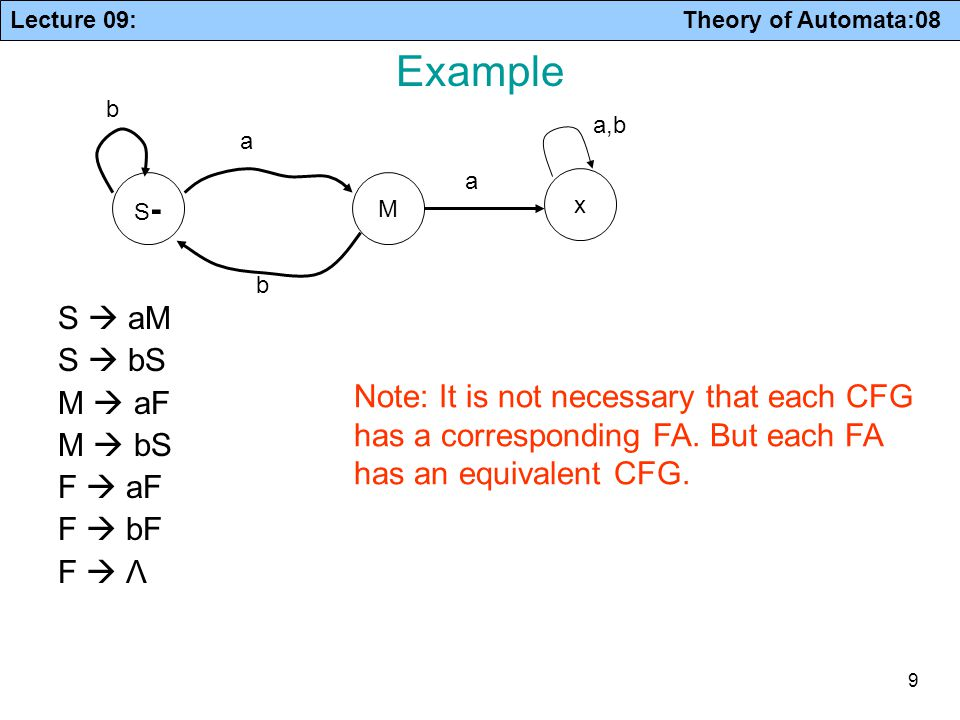 Lecture 09: Theory of Automata:08 30 In general: if then variable is useful otherwise, variable is useless contains only terminals