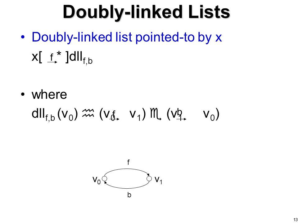 13 Doubly-linked list pointed-to by x x[ * ]dll f,b where dll f,b (v 0 )  (v 0 v 1 )  (v 1 v 0 ) Doubly-linked Lists f f b v0v0 v1v1 f b