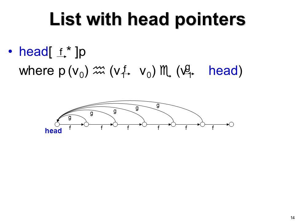 14 List with head pointers head[ * ]p where p (v 0 )  (v 1 v 0 )  (v 1 head) head ffffff g g g g g f g f