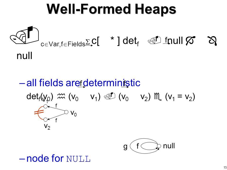 15  c  Var,f  Fields c[ * ] det f  null   null –all fields are deterministic det f (v 0 )  (v 0 v 1 )  (v 0 v 2 )  (v 1 = v 2 ) –node for NULL Well-Formed Heaps null fg v2v2 v1v1 v0v0 f f  f ff