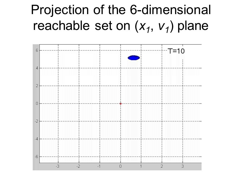 Projection of the 6-dimensional reachable set on (x 1, v 1 ) plane