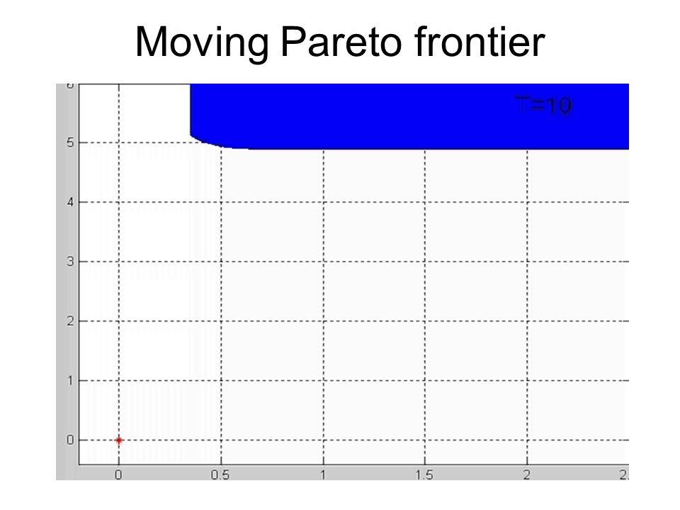 Moving Pareto frontier