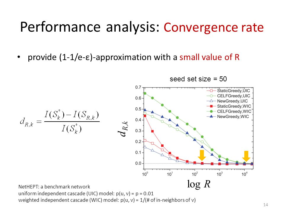 14 Performance analysis: Convergence rate provide (1-1/e-ε)-approximation with a small value of R d R,k log R seed set size = 50 NetHEPT: a benchmark