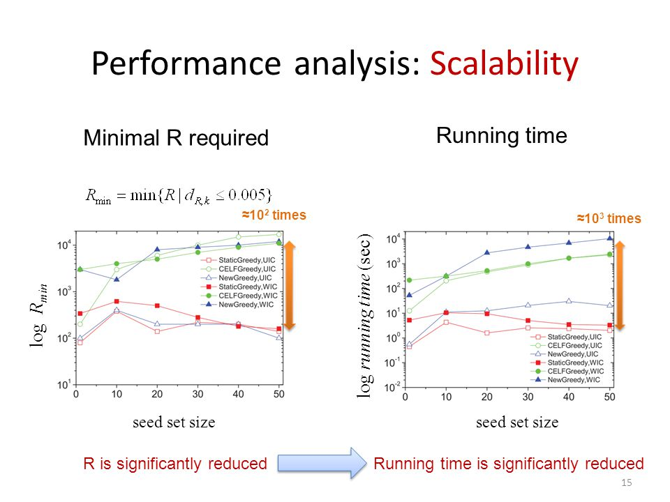 15 Performance analysis: Scalability log R min seed set size log running time (sec) ≈10 3 times ≈10 2 times Minimal R required Running time R is signi