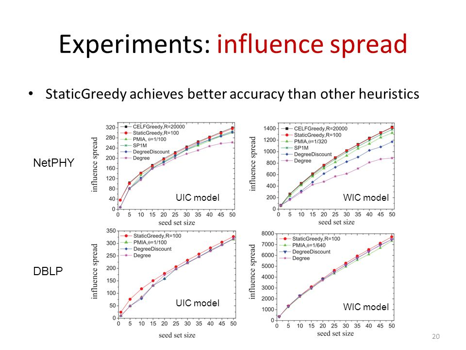 20 Experiments: influence spread StaticGreedy achieves better accuracy than other heuristics NetPHY DBLP UIC model WIC model