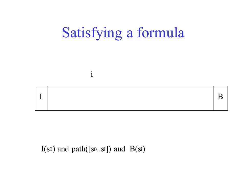 IB i I(s 0 ) and path([s 0..s i ]) and B(s i ) Satisfying a formula