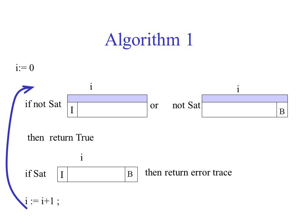 Algorithm 1 i:= 0 if not Sat I ornot Sat B then return True i i if Sat then return error trace i := i+1 ; I B i