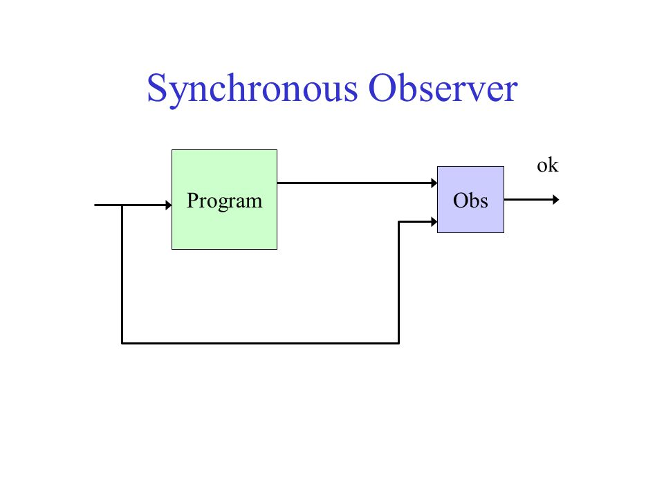 Synchronous Observer Program Obs ok