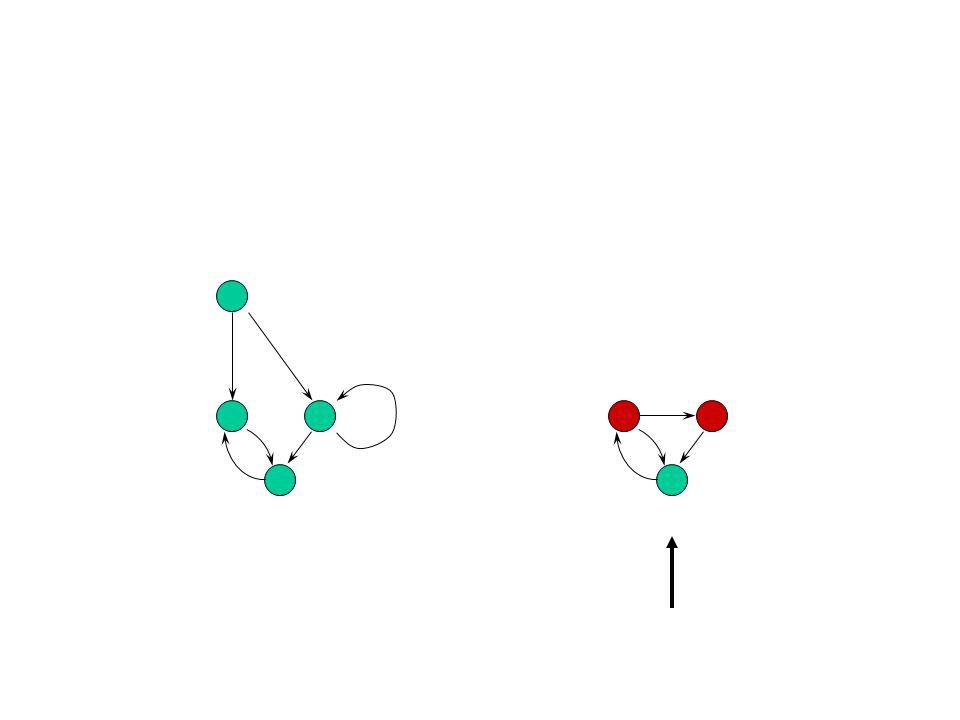 Algorithm 1 i:= 0 if not Sat I ornot Sat B then return True i i if Sat then return error trace i := i+1 ; I B i