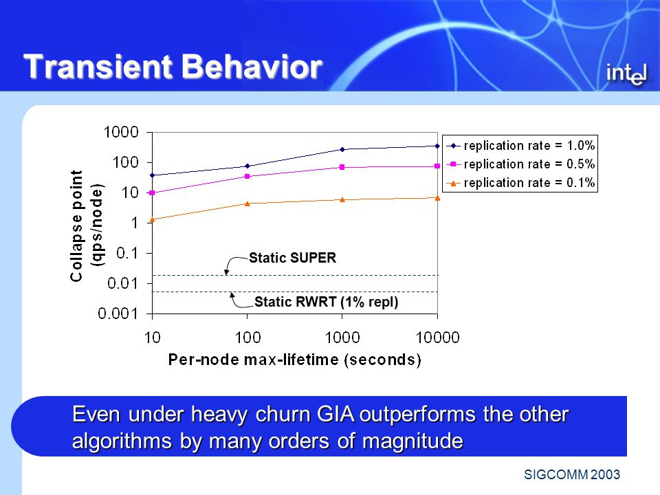 SIGCOMM 2003 Transient Behavior Static SUPER Static RWRT (1% repl) Even under heavy churn GIA outperforms the other algorithms by many orders of magnitude