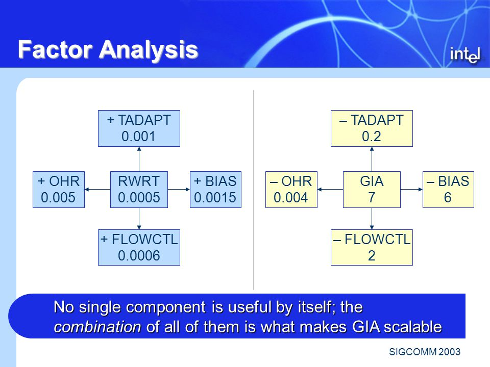 SIGCOMM 2003 Factor Analysis RWRT 0.0005 + OHR 0.005 + BIAS 0.0015 + TADAPT 0.001 + FLOWCTL 0.0006 GIA 7 – OHR 0.004 – BIAS 6 – TADAPT 0.2 – FLOWCTL 2 No single component is useful by itself; the combination of all of them is what makes GIA scalable