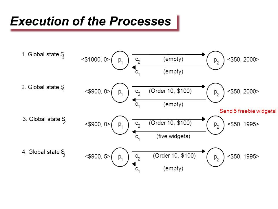 Execution of the Processes p 1 p 2 (empty) (empty) c 2 c 1 1. Global state S 0 2. Global state S 1 3. Global state S 2 4. Global state S 3 p 1 p 2 (Or