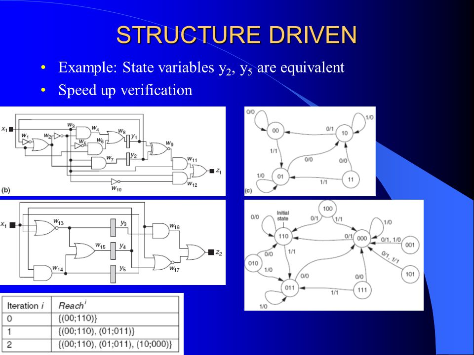 STRUCTURE DRIVEN Example: State variables y 2, y 5 are equivalent Speed up verification