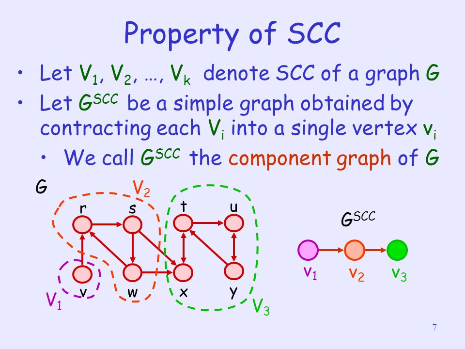 7 Property of SCC Let V 1, V 2, …, V k denote SCC of a graph G Let G SCC be a simple graph obtained by contracting each V i into a single vertex v i We call G SCC the component graph of G v rs wx tu y G V1V1 V2V2 V3V3 G SCC v1v1 v2v2 v3v3