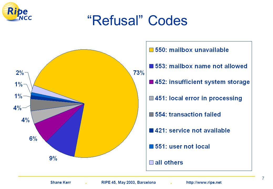 """Shane Kerr. RIPE 45, May 2003, Barcelona. http://www.ripe.net 7 """"Refusal"""" Codes"""
