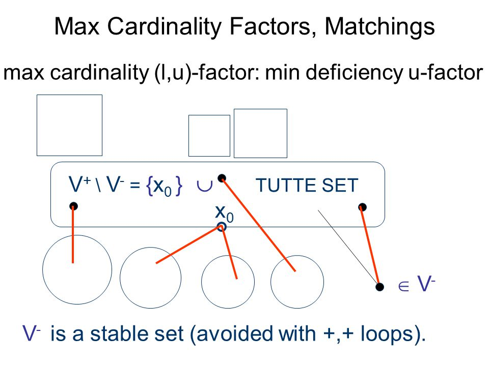 Max Cardinality Factors, Matchings x0x0 V + \ V - = {x 0 }  TUTTE SET max cardinality (l,u)-factor: min deficiency u-factor  V- V- V - is a stable set (avoided with +,+ loops).