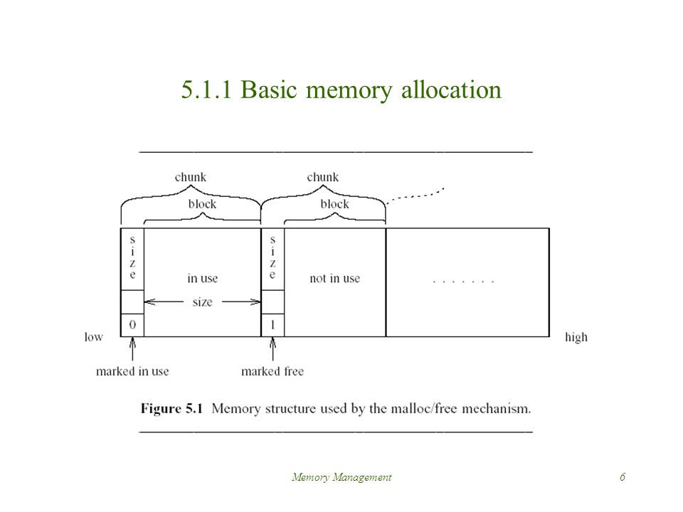 Memory Management6 5.1.1 Basic memory allocation