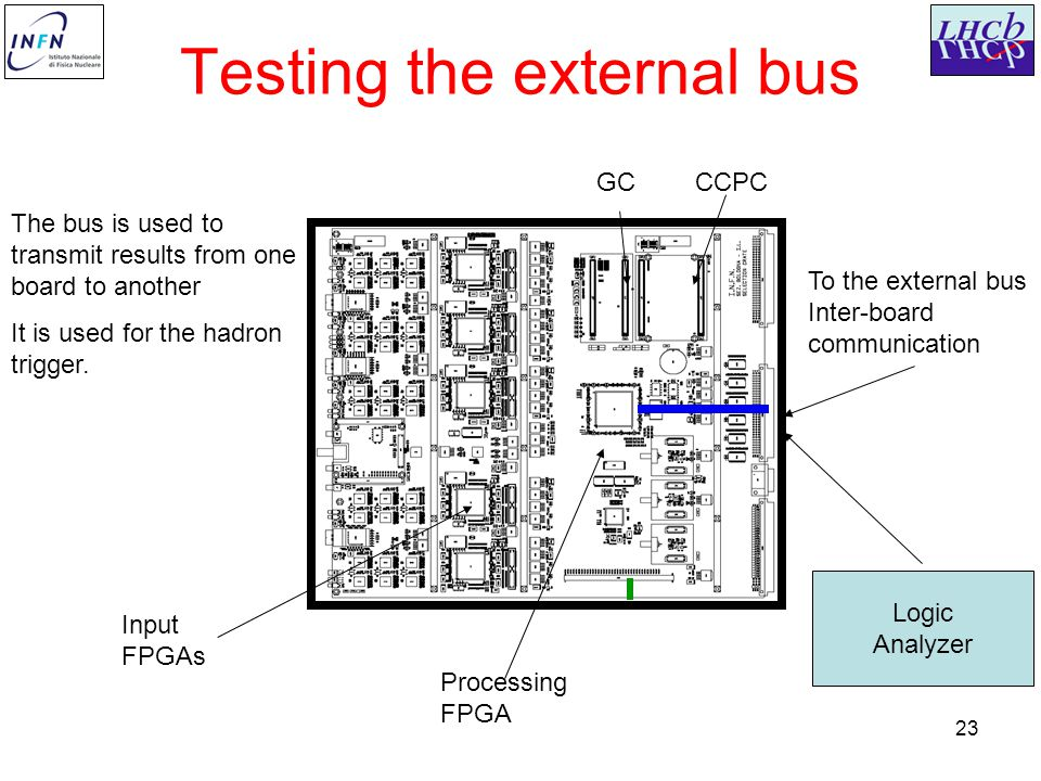 23 CCPCGC Logic Analyzer The bus is used to transmit results from one board to another It is used for the hadron trigger.