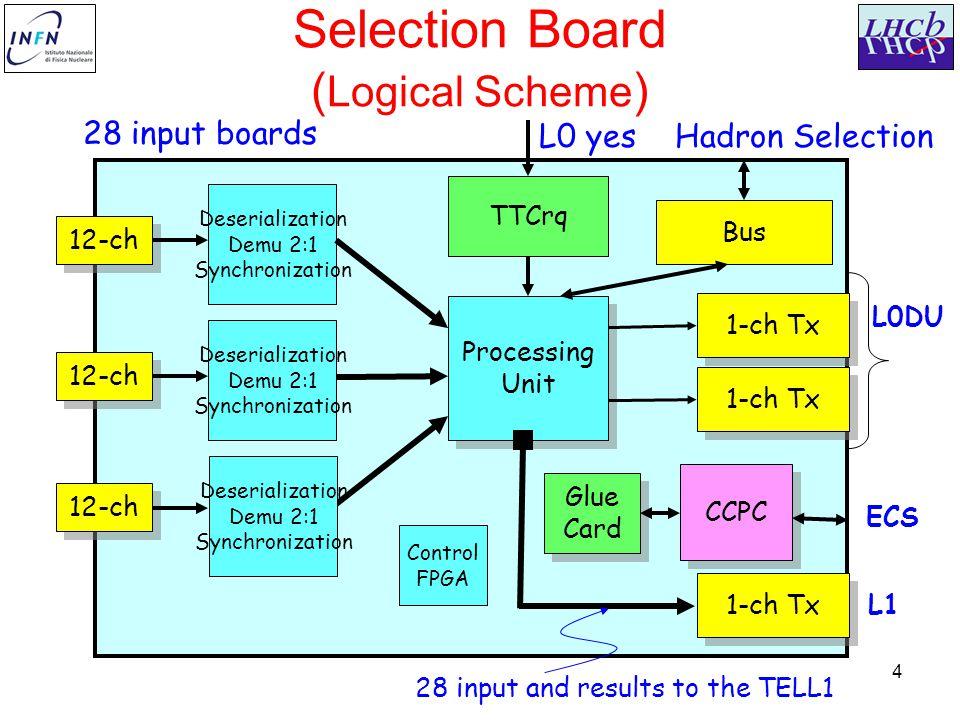 25 The set-up at CERN Optical splitter Selection Board TTC Optical fiber TTCmi TTC-ODIN board
