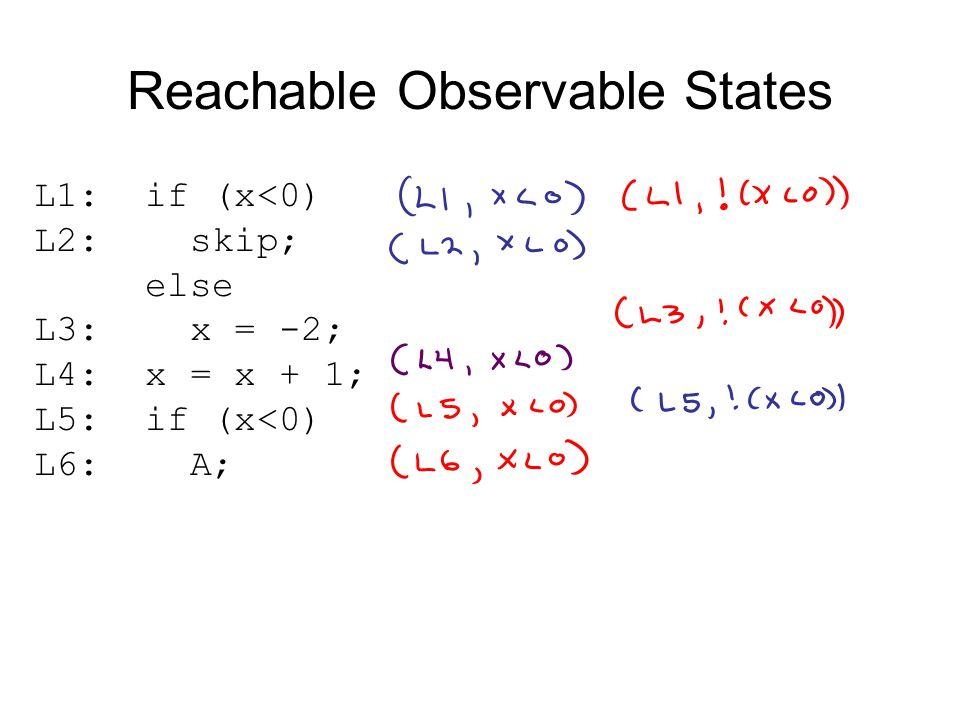 Reachable Observable States L1: if (x<0) L2: skip; else L3: x = -2; L4: x = x + 1; L5: if (x<0) L6: A;