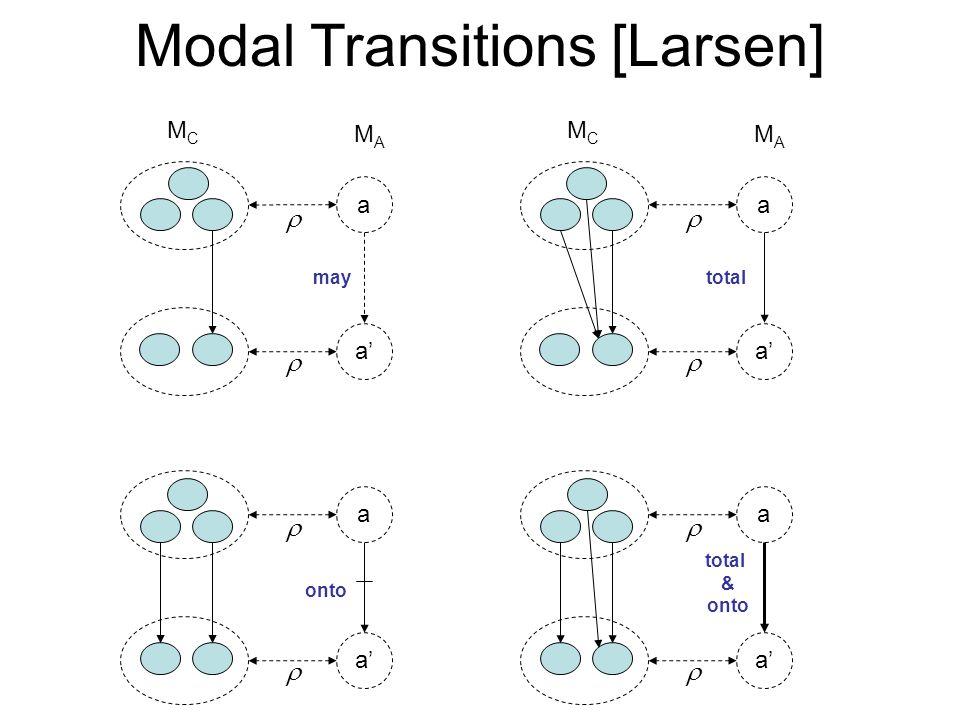 a a' may MCMC MAMA   a a' total MCMC MAMA   a a' total & onto   a a' onto   Modal Transitions [Larsen]