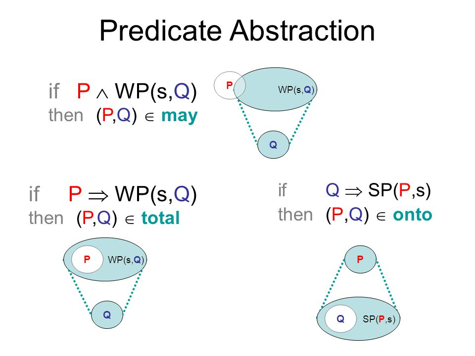 Predicate Abstraction if Q  SP(P,s) then(P,Q)  onto P SP(P,s) Q Q WP(s,Q) P if P  WP(s,Q) then(P,Q)  may Q WP(s,Q) P if P  WP(s,Q) then(P,Q)  to
