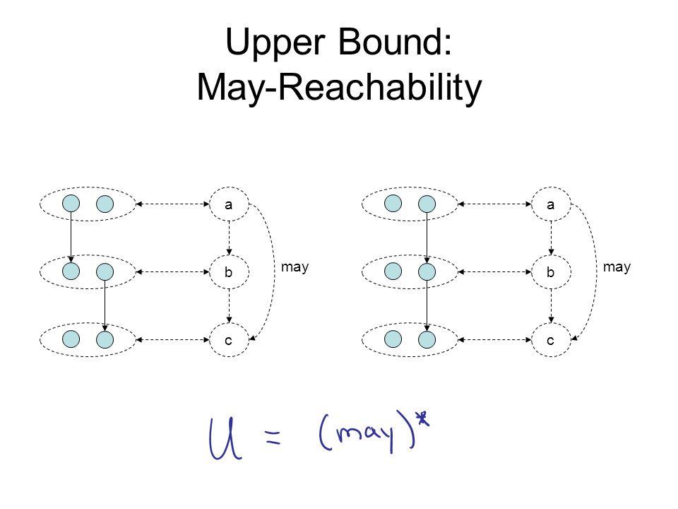 Upper Bound: May-Reachability a b c may a b c