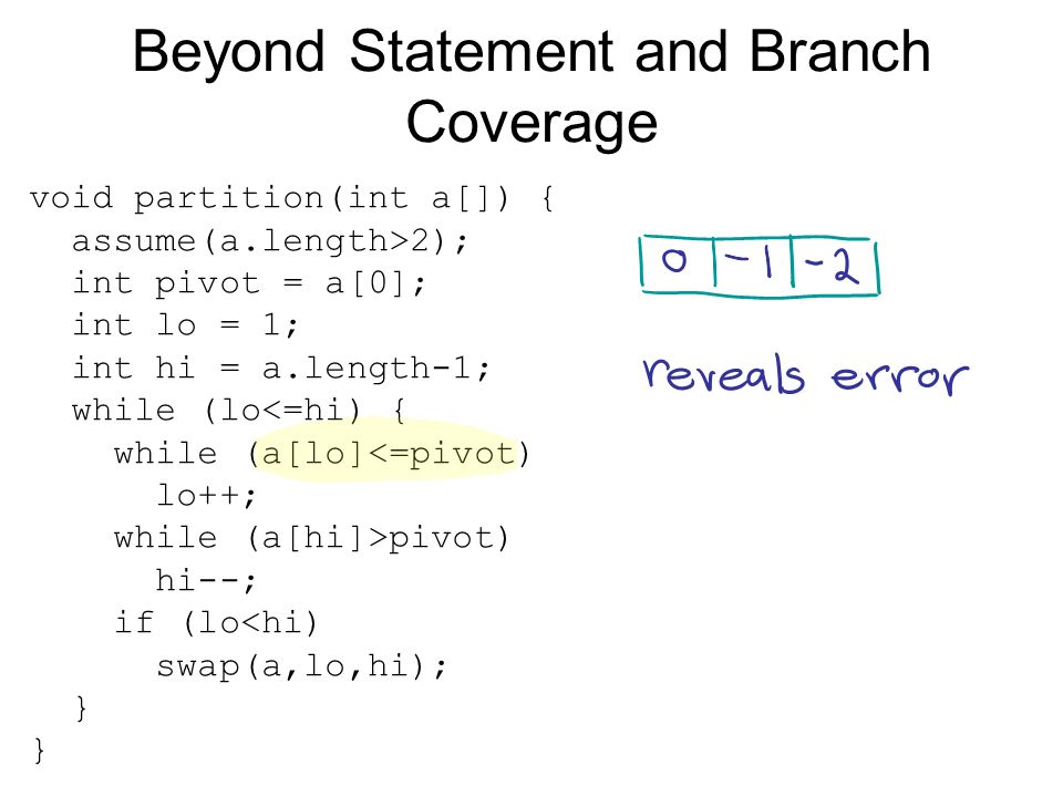 Beyond Statement and Branch Coverage void partition(int a[]) { assume(a.length>2); int pivot = a[0]; int lo = 1; int hi = a.length-1; while (lo<=hi) { while (a[lo]<=pivot) lo++; while (a[hi]>pivot) hi--; if (lo<hi) swap(a,lo,hi); }