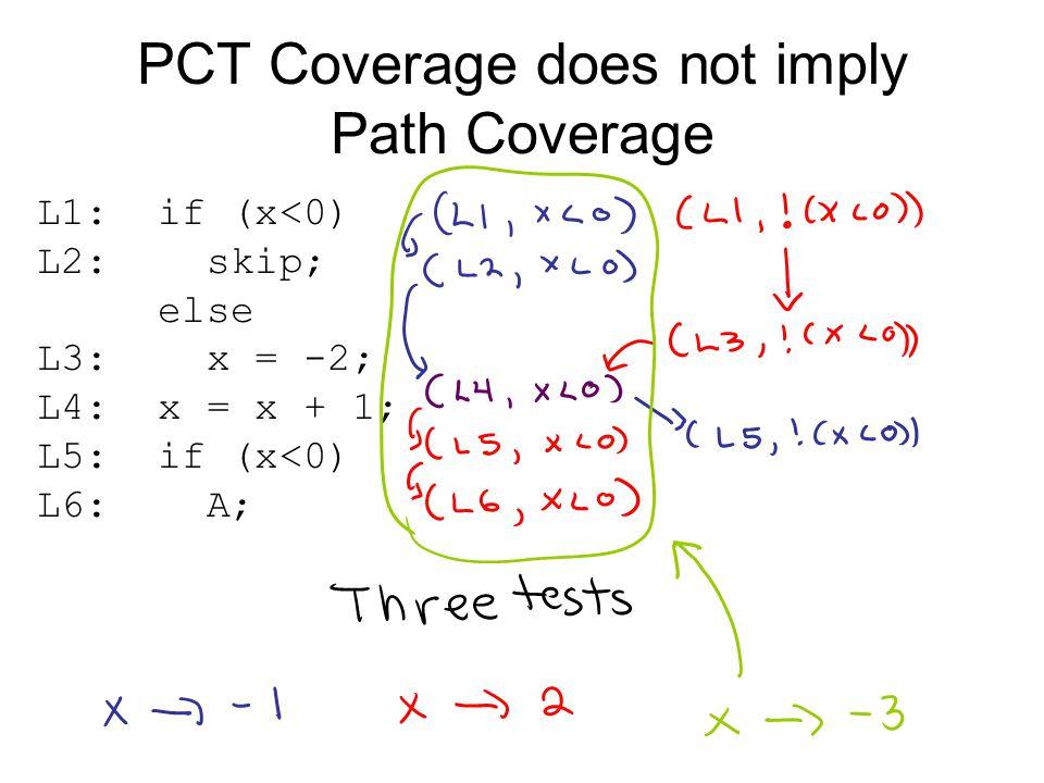 PCT Coverage does not imply Path Coverage L1: if (x<0) L2: skip; else L3: x = -2; L4: x = x + 1; L5: if (x<0) L6: A;