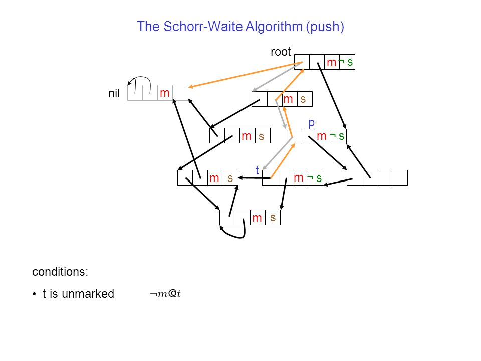 The Schorr-Waite Algorithm (push) nil m root m m m m m t s s s p m m ¬s¬s ¬s¬s s ¬s¬s conditions: t is unmarked