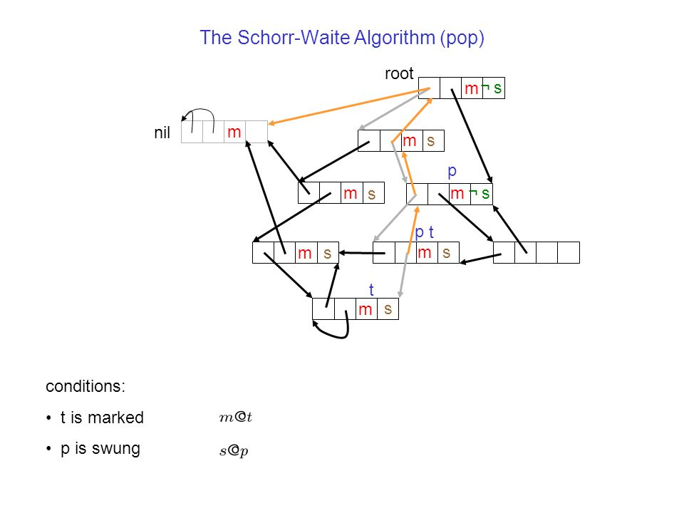 The Schorr-Waite Algorithm (pop) nil m root m m m m m s s s p m m ¬s¬s ¬s¬s s t s p t conditions: t is marked p is swung