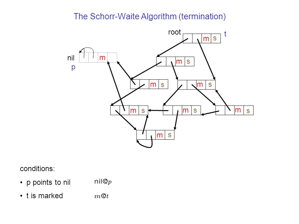 The Schorr-Waite Algorithm (termination) nil m root m m m m m s s s m m s s p t conditions: p points to nil t is marked m s s s