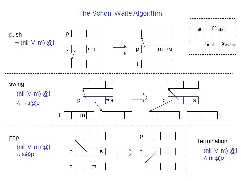 The Schorr-Waite Algorithm push swing pop ¬m¬m m p pt t l eft r ight m arked s wung m p p t ts m p t ¬s¬s p t s : (nil V m) @t (nil V m) @t ∧ : s@p (n
