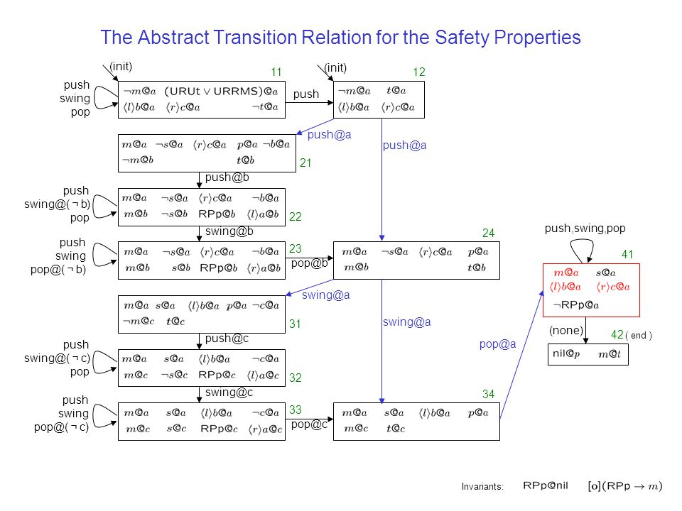 The Abstract Transition Relation for the Safety Properties push@a swing@a pop@a Invariants: ( end ) 1112 21 22 23 24 31 32 33 34 41 42 push@b swing@b pop@b pop@c swing@c push@c push swing pop push swing@( ¬ b) pop push swing pop@( ¬ b) (none) push push,swing,pop push swing@( ¬ c) pop push swing pop@( ¬ c) (init)